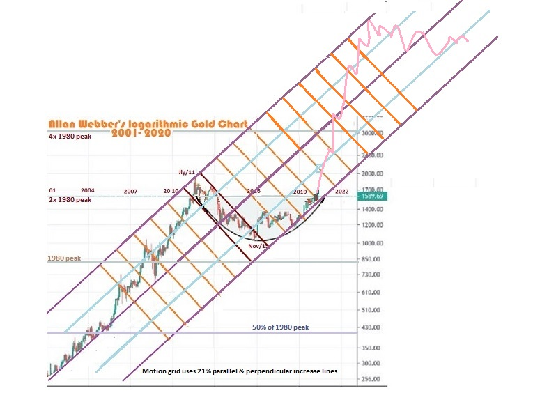 Gold chart logarithmic scale with 14pc channels