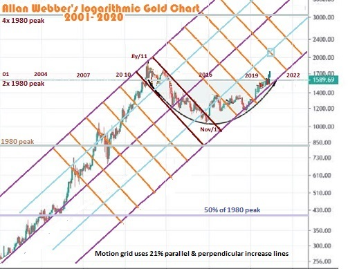 Gold Chart 2000-2020 log scale with 20%  dynamic motion channels