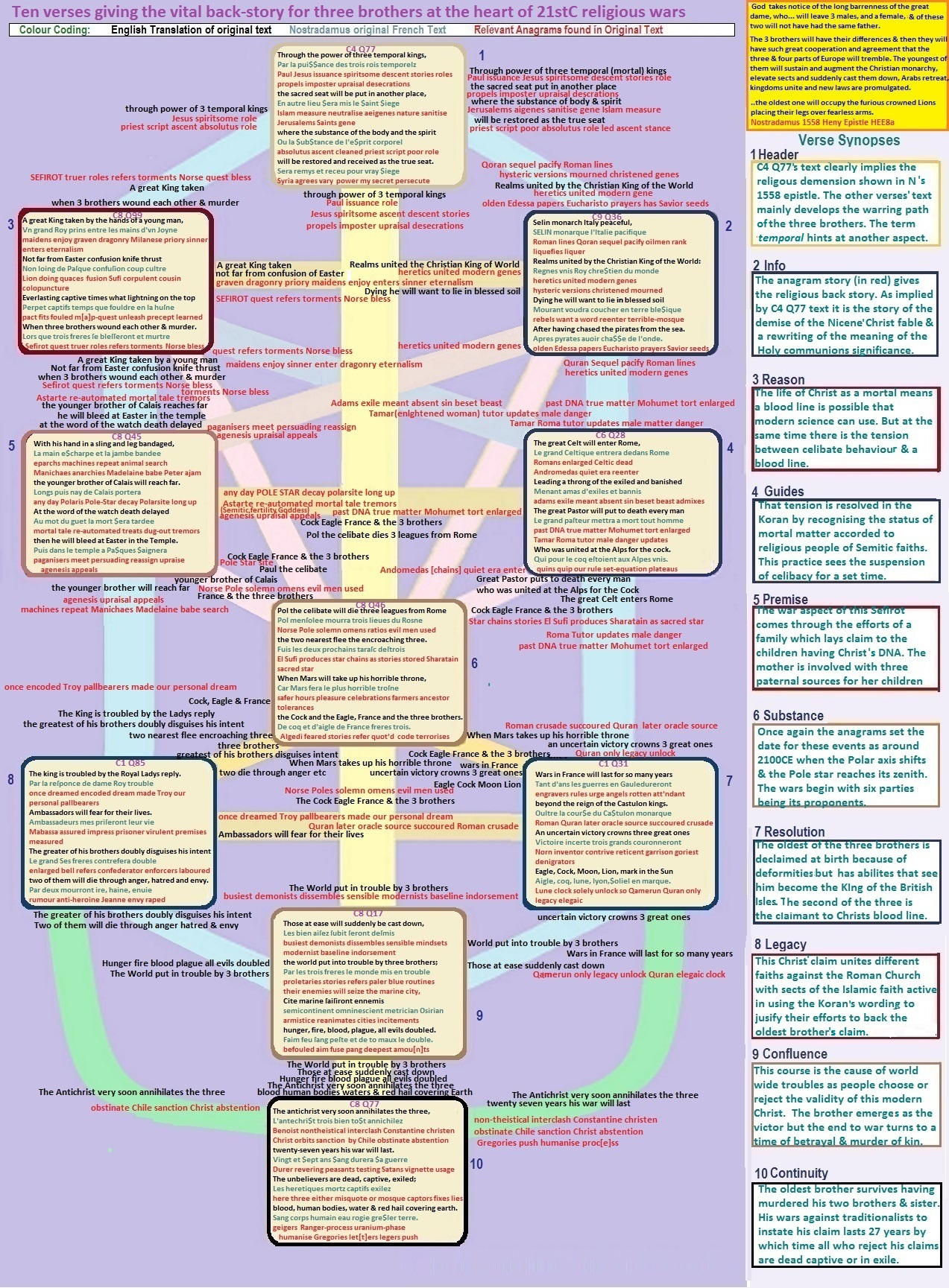 Chart of Nostradamus' verses covering 3 brothers 22ndC wars