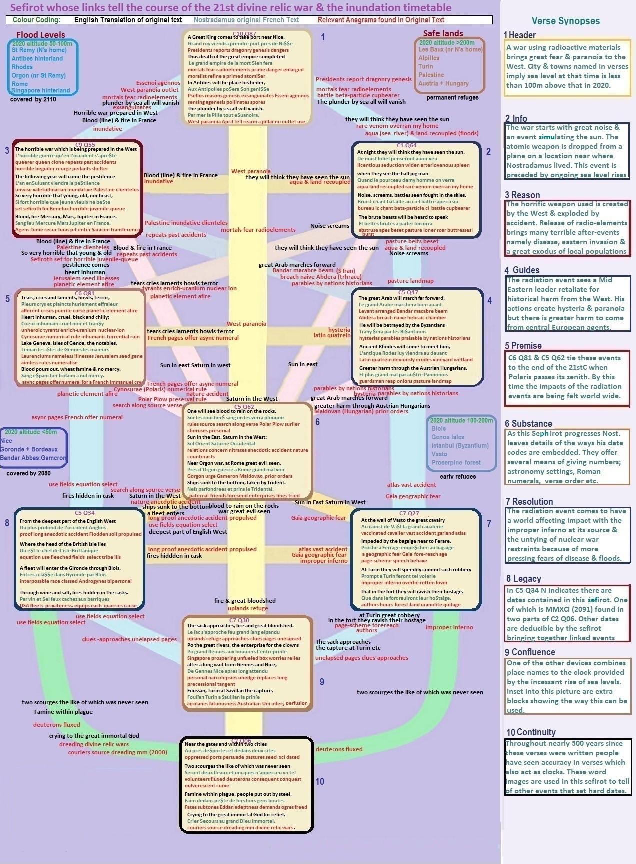 Nostradamus' Chart for events behind modern wars